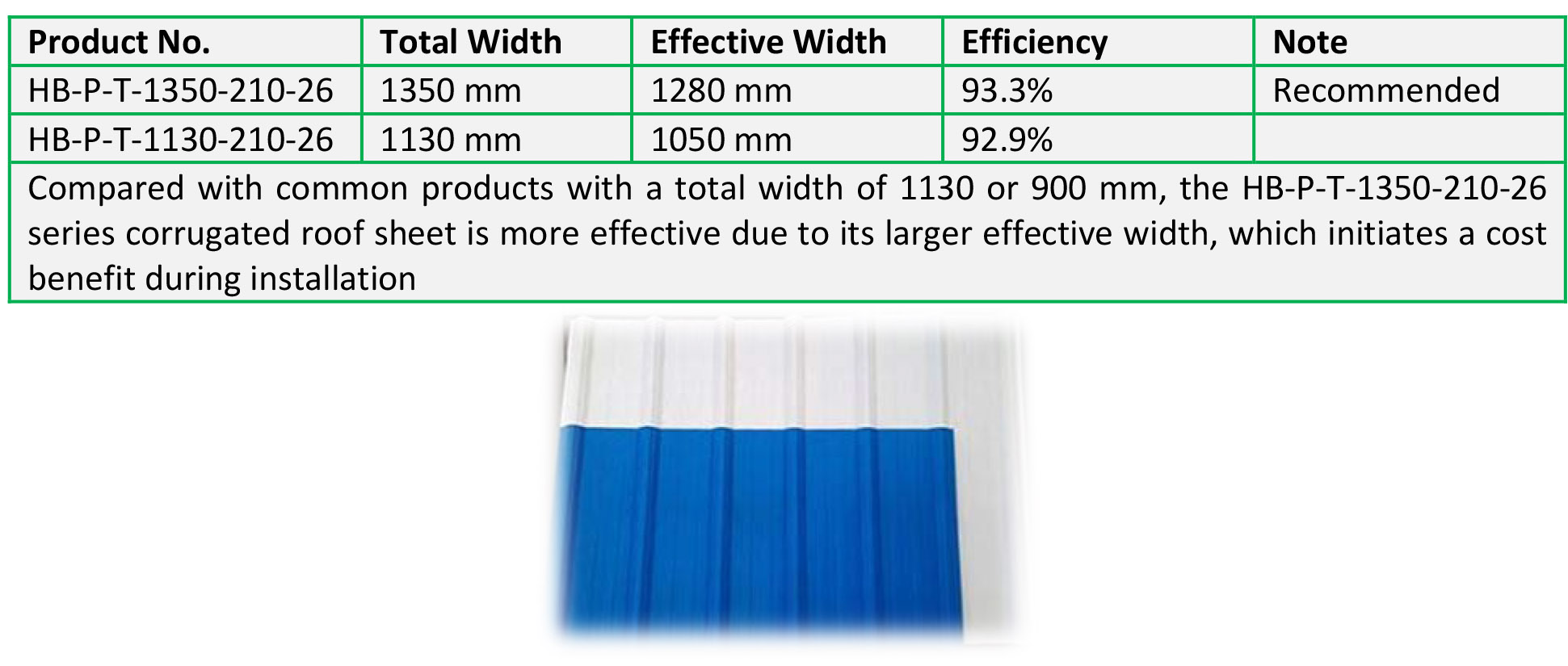 Pvc Corrugated Roof Sheet New Era Roofing